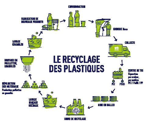 la Norvège recycle près de 97% de ses bouteilles en plastique - Une Blonde en Norvège